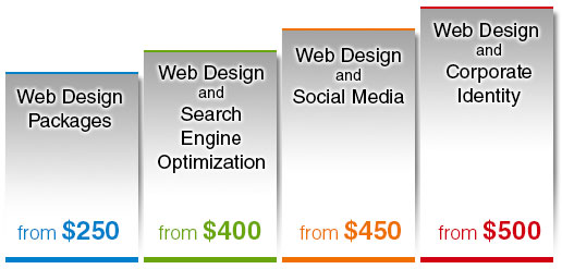 Packages webdesign, SEO, Social media, corporate ID